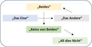 Ganzheitliche Beratung - Coaching - Dresden - Entscheidungsbaum