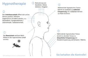 Ganzheitliche Lebensberatung - Coaching - Dresden - Hypnose