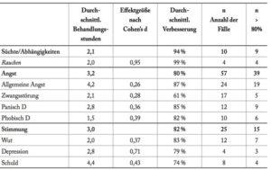 Ganzheitliche Lebensberatung - Coaching - Dresden - Yager Therapie Studie 2